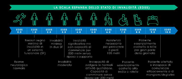 Sclerosi Multipla Riabilitazione